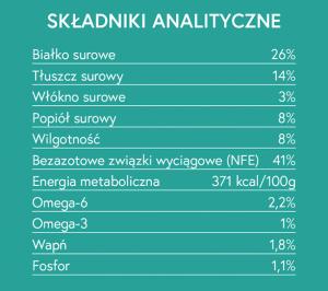 składniki analityczne