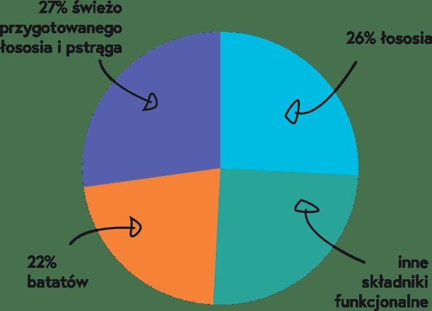wykres kołowy składu