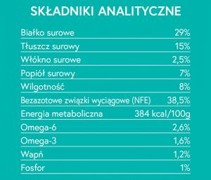 składniki analityczne karmy